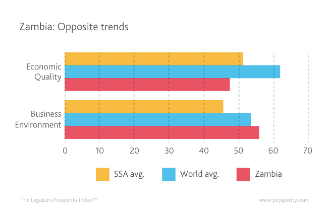 If the Economic Quality sub-index is the weakest one, Zambia's best performance in the Business Environment sub-index reveals a country that has become an attractive place for investments.
