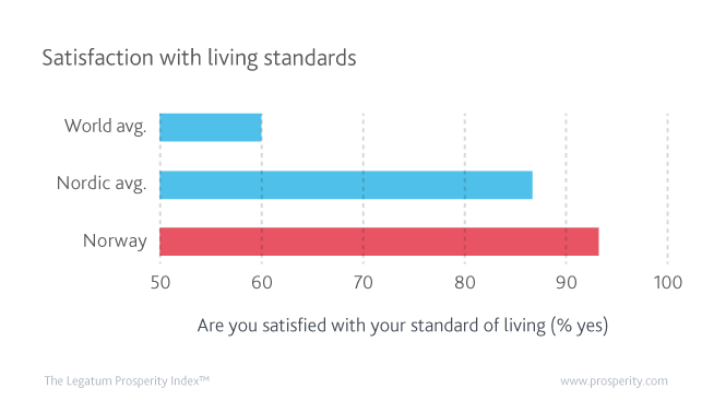 Satisfaction with living standards reaches 93% in Norway. This is far greater than the world average and surpasses that of its Nordic peers, to be ranked 2nd in the world.