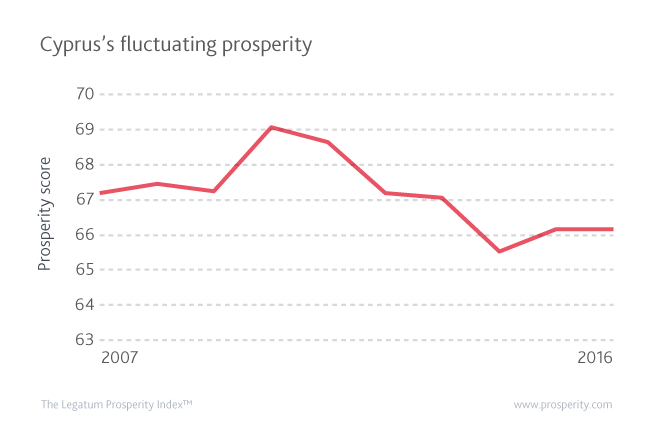 Cyprus has seen its prosperity fluctuate over the last decade, with a peak in 2010 and a major fall in 2014 after the financial crisis.