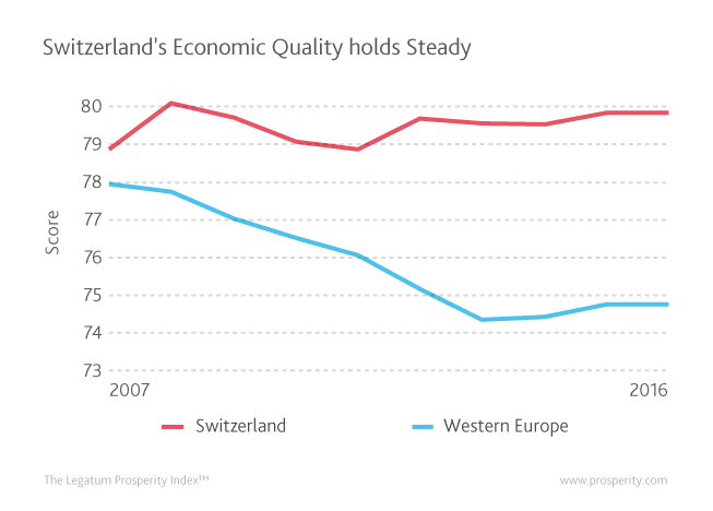 Switzerland weathered the global financial crisis better than much of Western Europe.