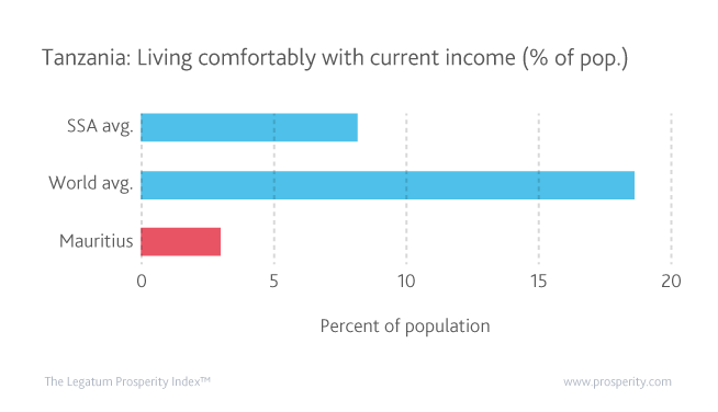 Tanzania has the 8th lowest percentage of the population living comfortably with their current income in the world.