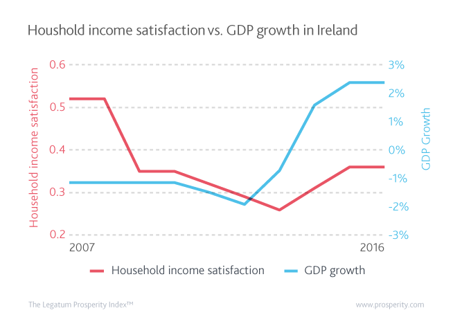 Ireland's growth rate has recovered strongly since the crisis, to significantly exceed its 2007 levels. This achievement has not been matched by satisfaction with household income which is struggling to return to its pre-crisis levels.
