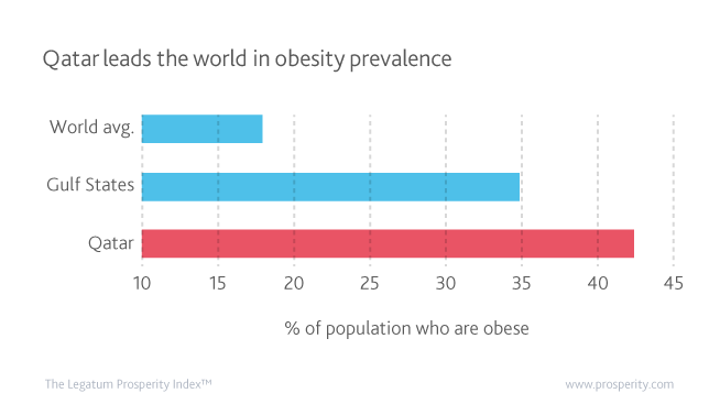 Qatar might lead MENA in the Health, but has the highest levels of obesity in the world, affecting 42.3% of its population.