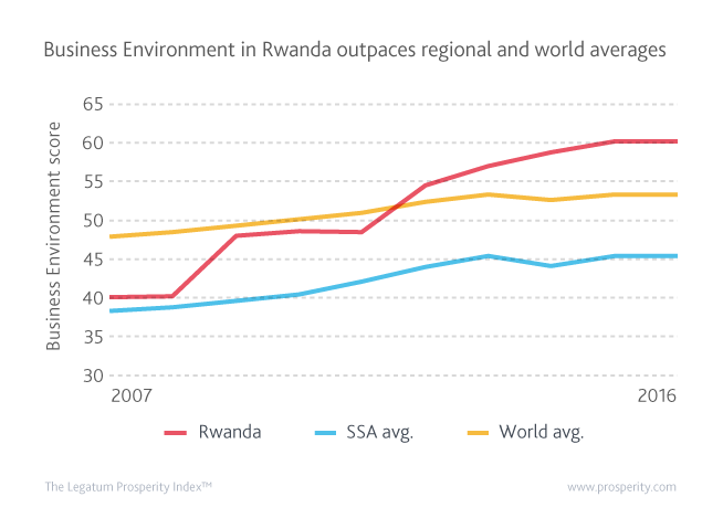 Since 2007, Rwanda has posted a 75 rank improvement in the Business Environment sub-index, whose level now exceeds both Sub-Saharan Africa and world averages.