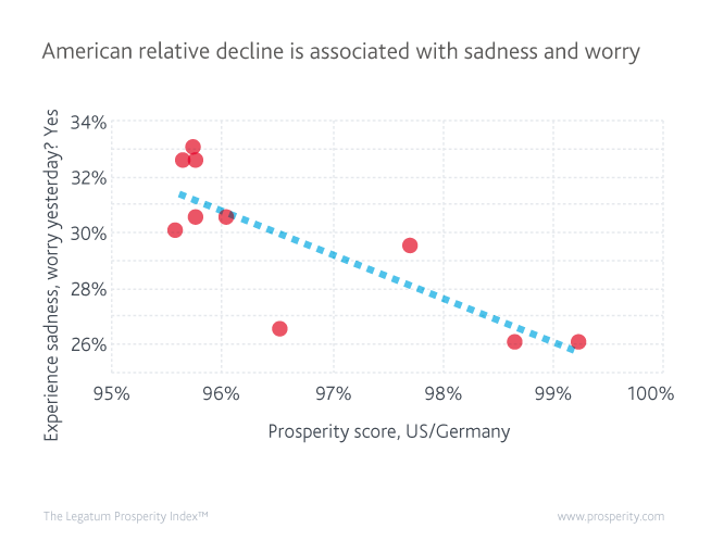 American relative decline over the past decade has been associated with rising levels of sadness and worry among Americans.