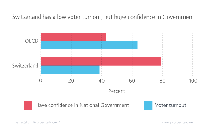 Switzerland has the 2nd lowest voter turnout in the OECD, but the highest confidence in its national government!