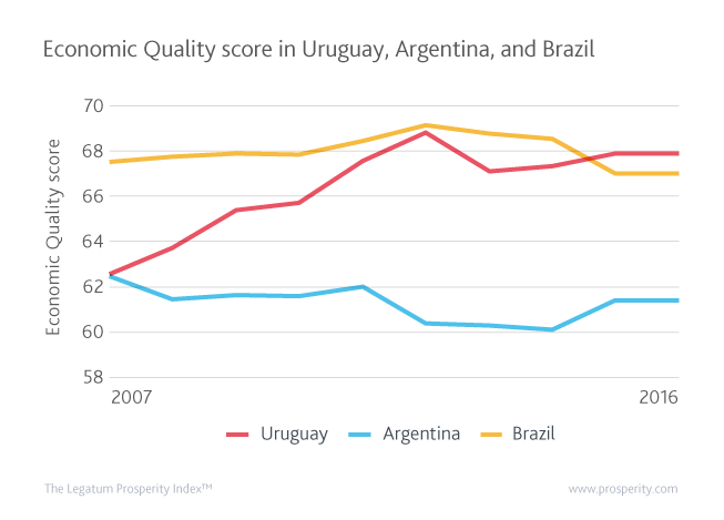 Uruguay's Economic Quality score has risen rapidly over the past decade and now stands above Argentina and Brazil's scores.