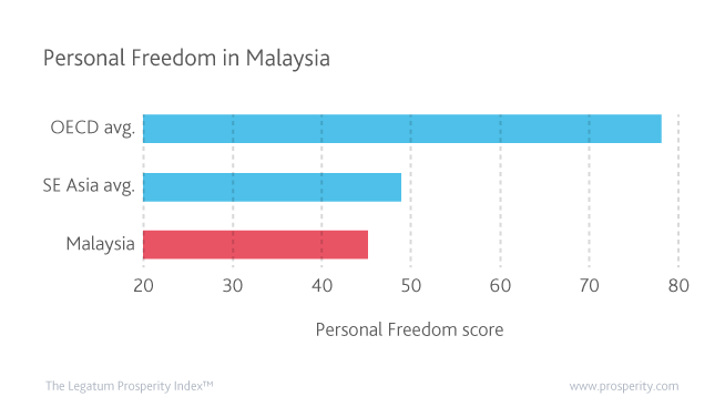 Malaysia's Personal Freedom is lower than the regional average and continues to sit far behind the OECD average.
