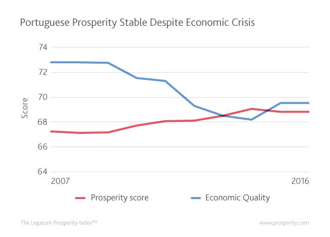Portugal's overall prosperity score has continued to rise despite a deteriorating economic picture.