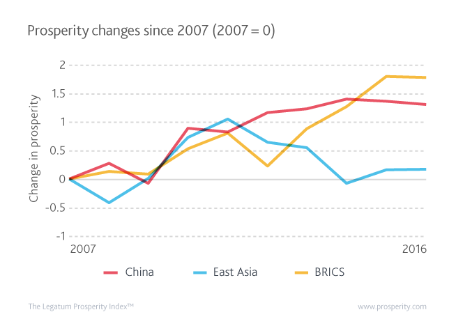 Prosperity changes since 2007 in China, East Asia, and the BRICS