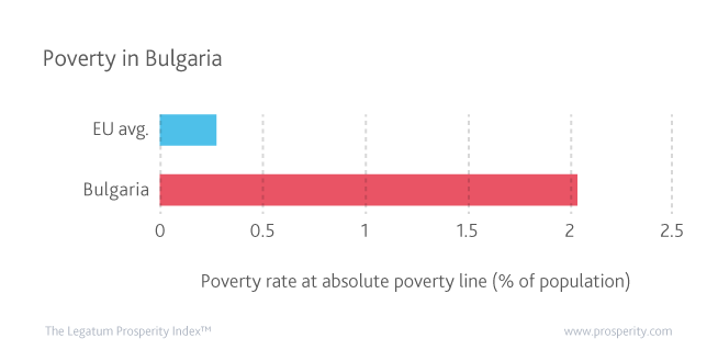 Bulgaria must take measures to alleviate its poverty rate which is considerably greater than the EU average.