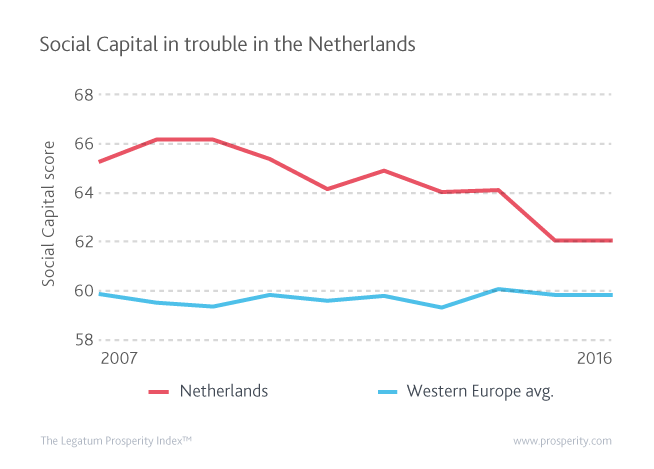 The Netherlands' prosperity ranking has experienced a slight decline. Much of the decline is attributable to the Social Capital sub-index which has dropped sharply from 3rd in 2009 to 13th in 2016.