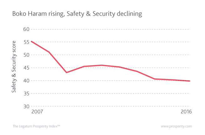 The emergence of Boko Haram has affected the security situation in the country, as shown by the declining Safety & Security performance in the last decade.