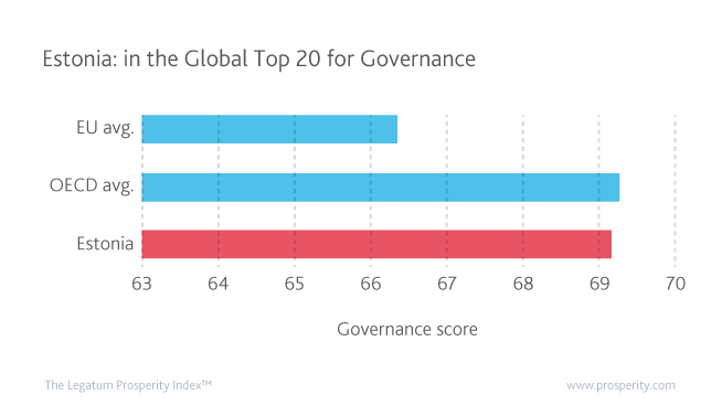 Estonia's strong performance in Governance sees it move up into the global top 20 of this sub-index.