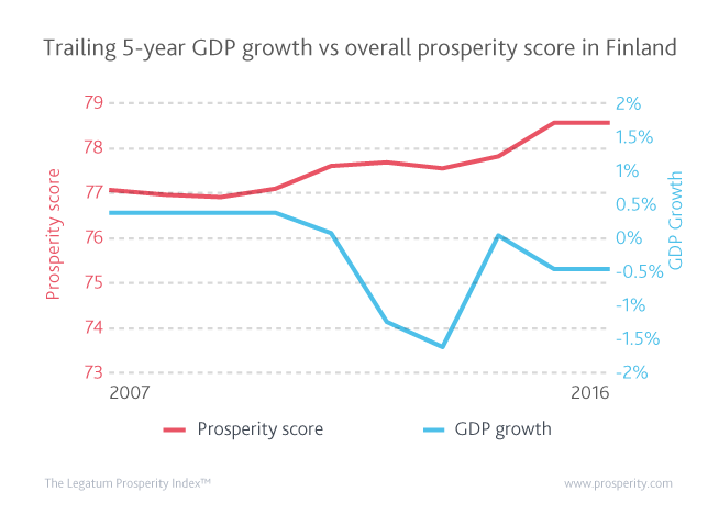 Prosperity has increased steadily in Finland over the last decade despite a considerable drop in GDP growth caused by the 2008 crisis.