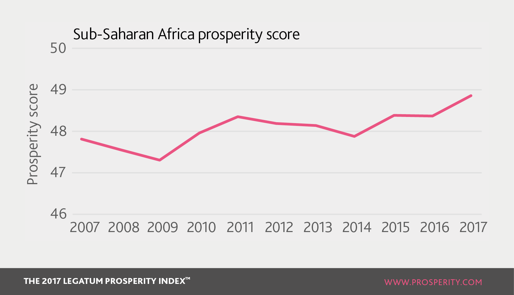 Relative isolation of sub saharan africa