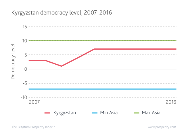 Kyrgyzstan's democracy level rose in 2011 after the first peaceful transfer of power in its post-Communist history, bringing it closer to Asia's best performing democracy, Mongolia.