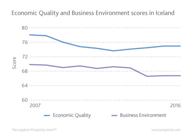Iceland's Economic Quality and Business Environment has yet to recover from the 2008 crisis, holding back overall prosperity.