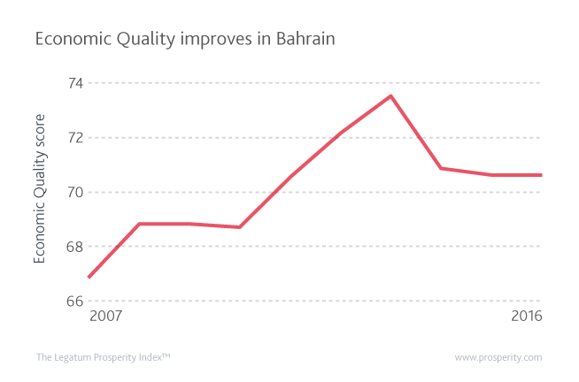 Overall prosperity declines in Bahrain, but Economic Quality increases over the past decade.