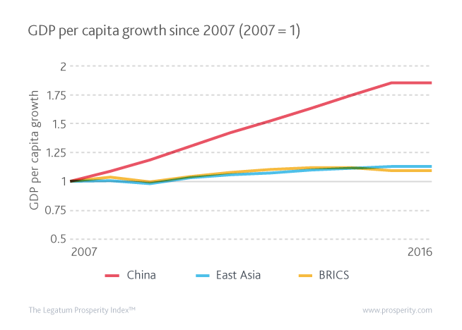 GDP per capita changes since 2007 in China, East Asia, and the BRICS