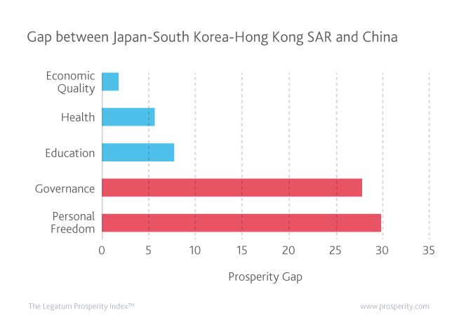 Unbalanced prosperity development drags China behind in East Asia