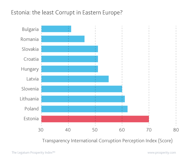 Estonia leads Eastern Europe states in the fight against corruption.