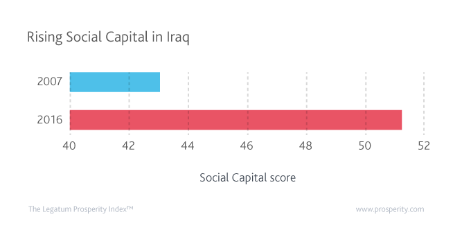 Iraq's Social Capital score has increased considerably over the last decade, becoming Iraq's best performing sub-index by 64 ranks.
