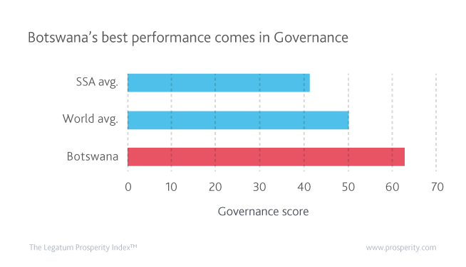 Botswana's performance in the Governance sub-index exceeds the average level of both its Sub-Saharan African peers and the world.