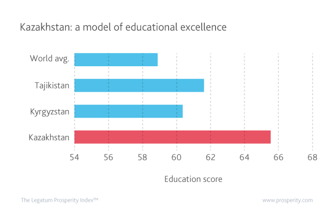 Kazakhstan's education level largely exceeds the world average and that of its regional peers.