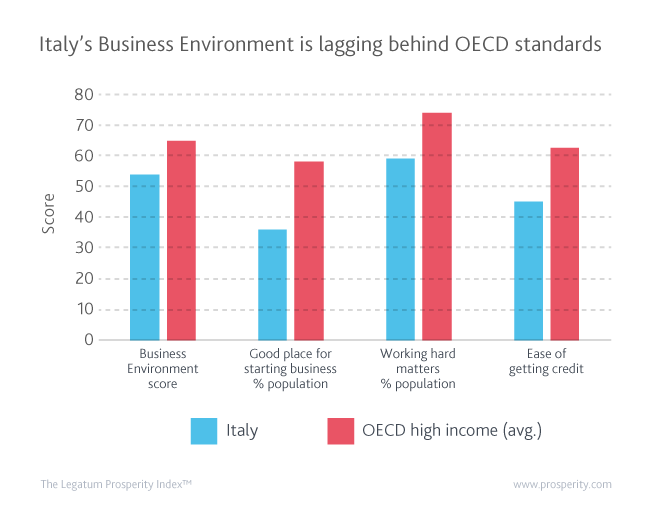 Despite minor improvements, Italy has one of the worst performances in the Business Environment sub-index among its OECD peers.
