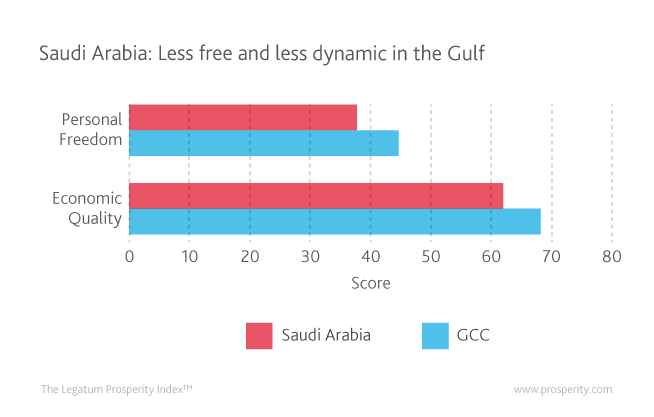 Personal Freedom and Economic Quality in Saudi Arabia and GCC countries.