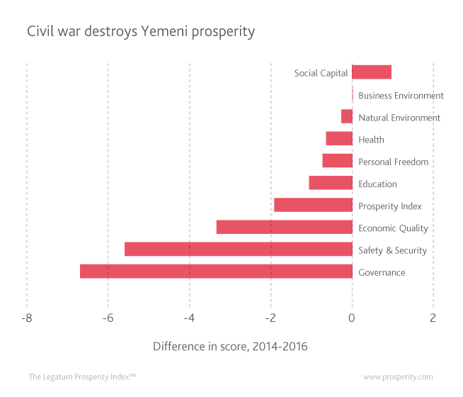 Yemen has experienced a deterioration across all sub-indices of prosperity except Social Capital since the start of the Civil War.
