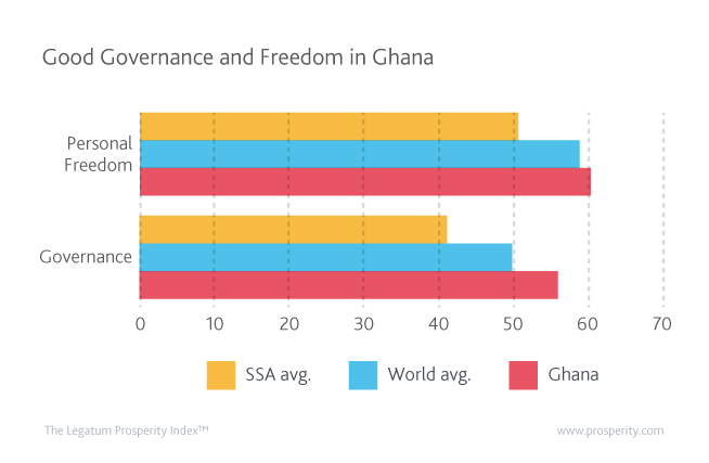 When compared to its regional peers, Ghana stands out for its performances in Governance and Personal Freedom.