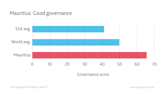 Mauritius' performance in the Governance sub-index stands out in relation to both its African peers and the world average.