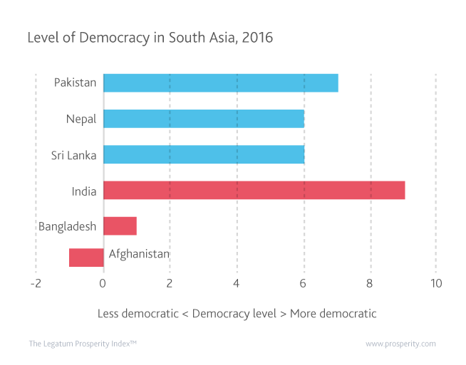 India's democracy level is the highest in South Asia, showing that it is possible to enjoy rapid growth and democracy in an emerging economy.