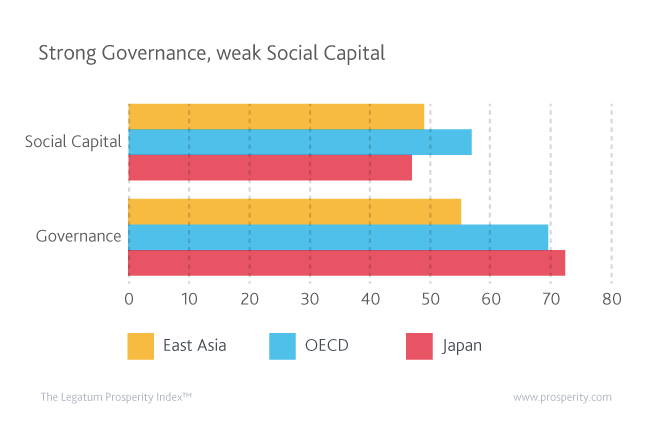 Japan's governance is better than OECD average while its social capital worse than both the OECD and East Asia.