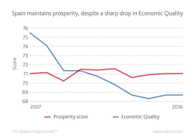 Despite a sharp drop in Economic Quality, Spain maintains its overall Prosperity.