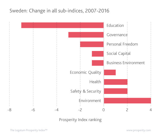 Sweden has seen its pattern of prosperity change over the last decade as some sub-indices fall while others rise. The biggest increase can be observed in Natural Environment and the largest decline in Education.