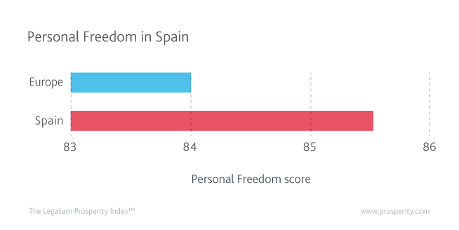 Spain is in the top five for tolerance towards immigrants in the OECD.