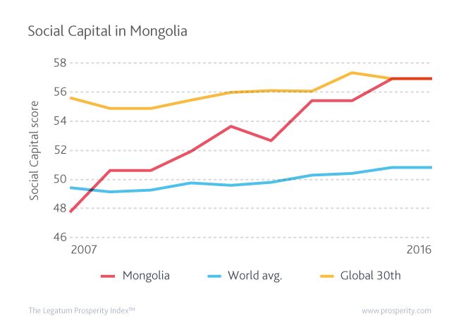 Mongolia has made huge improvements in Social Capital, from overtaking the world average in 2008 to reaching the global top 30 in 2015.