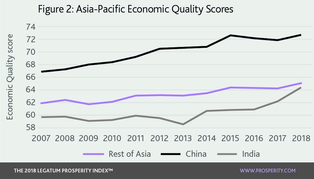 Asia-Pacific: Continuing long-term growth :: Legatum Prosperity