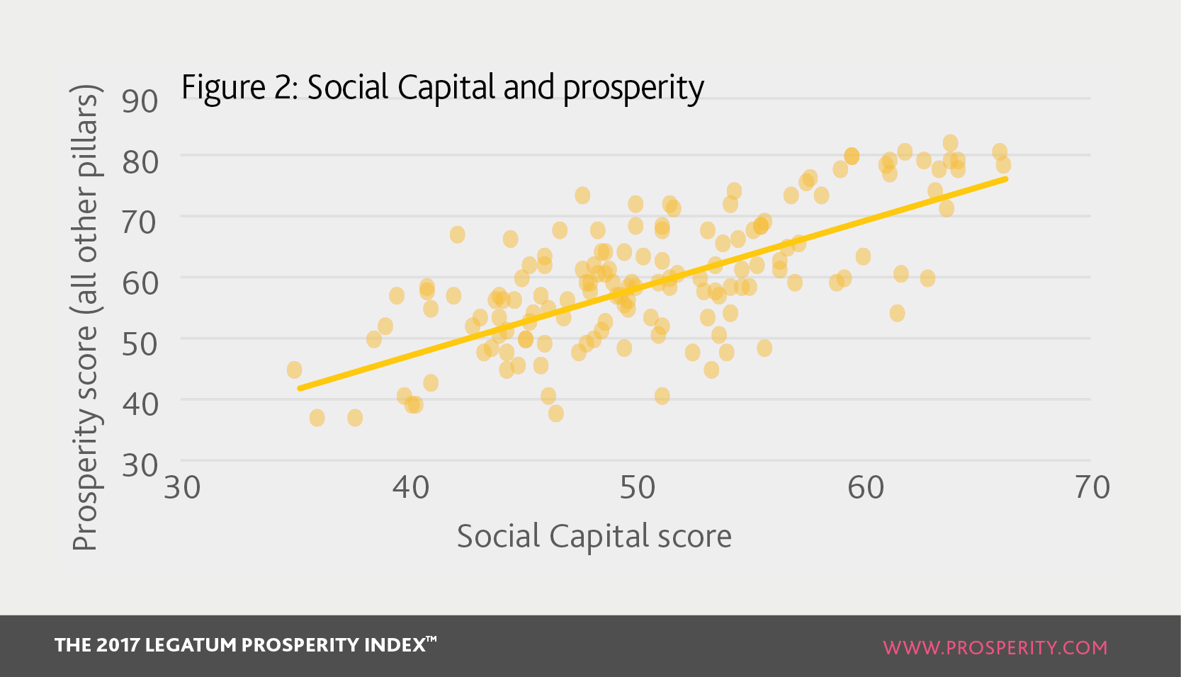 Social capital and prosperity :: Legatum Prosperity Index 2018