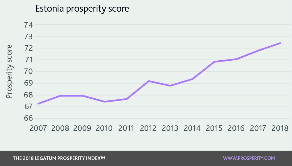 Prosperity Index 2018: Estonia :: Legatum Prosperity Index 2018